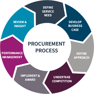 Procurement and Financial Services